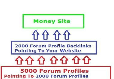 will create 7000 Backlink Pyramid, 5000 Forum Profile Backlinks Pointing To 2000 Anchor Text Forum Profile Backlinks To Your Site