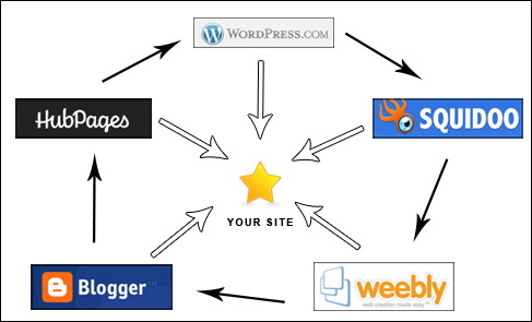 build 10 Web 2 pages Manually and create a great Link Wheel