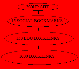 manually create 15 social bookmarks and 150 edu backlinks as tier1 and 1000 blog comments as tier2 targeting your bookmarks