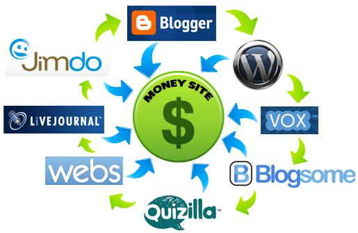 Create Powerful LINKWHEEL with 35 High PR Web 2.0 and Create 5000 Backlinks to Boost Your Rankings in any Search Engine