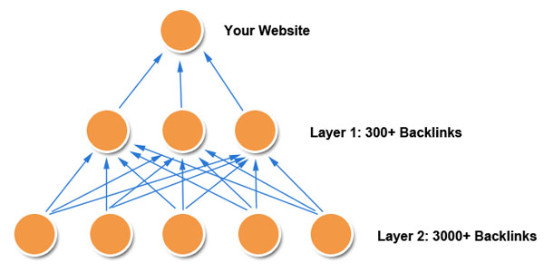 create a 4500-5000 profile pyramid backlinks from different domians maximum 95% are dofollow