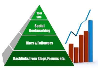 give you 30+ high PR social bookmarking submissions,300 likes,tweet to 100,000+ followers