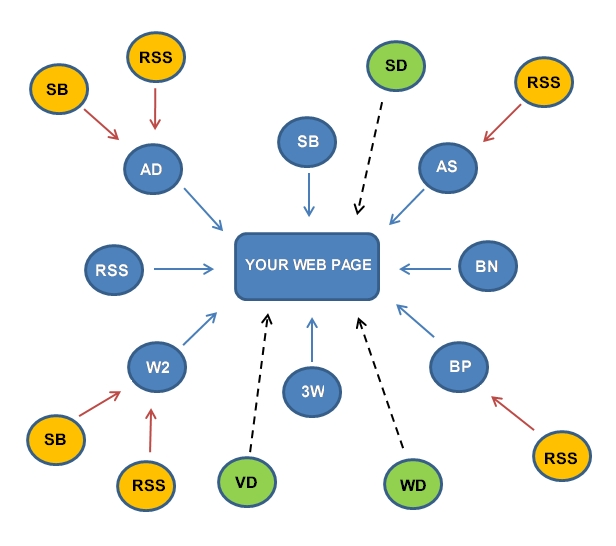 Boost up your site with 87+ pr4 pr5 pr6 pr7 pr8 Links to any url ⇨ High pr web profile Backlinks ⇨Beat the new Google Penguin,Panda Update