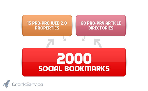 create 75 PR3 to PR8 seo LlNKWHEEL and 2000 social bookmarking backlinks within 2 weeks