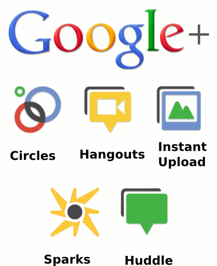 Create Unique 100+ Google PLUS +1 One Votes for SEO and your SERP on Google