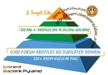 mannualy create eminent backlinkss pyramid with 5000 profiles,most are dofollow,include some edu gov backlinks