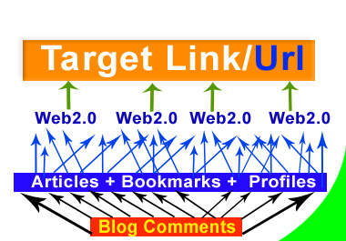 create 12 Link Pyramids with High PR Web20 Properties + 100 Instant Mixed Links to those Web Log Back Links