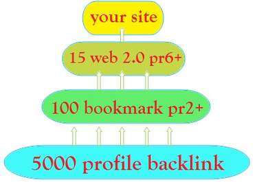 build you a powerful LINKWHEEL with 3tier high pr with 15 Web 2 properties PR6 to PR8, 120 bookmark PR2 to PR8 and 5000 profile backlink seo