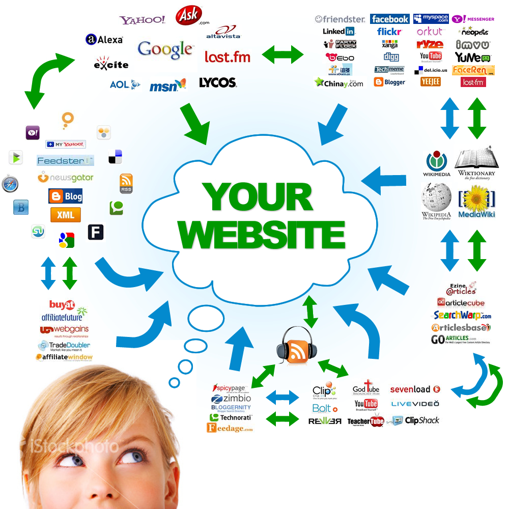 Create Powerful LINKWHEEL Using 35 High PR Web Profile with 5000 Strong Backlinks
