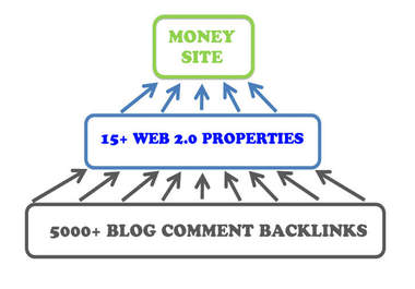 create ultimate Link PYRAMID of 15 High PR Web 2 properties plus 5 000 backlinks