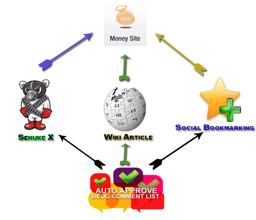 create Senuke X + Social Bookmarking + Blog Commenting + Extreme Wiki Attack backlink