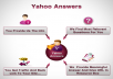 15+ Yahoo Answers for $5