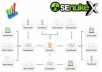 use SEnuke X to create over 1000 quality backlinks for your site within 72 hours using custom templates and link lists
