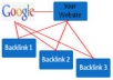 create your site on FIRST page google with 15050 wiki backlinks + edu backlink + gov backlinks 