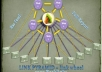 make link PUSH which contain link pyramid + link wheel +rss +5050 backlinks point to all web 2 properties=best seo backlinking