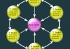 create a penguin and panda Safe backlinks linkwheel and pyramid on 1420 social bookmark and 100 Web 2 properties high pr, the best backlink service