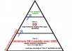 build An Amazing 2 Tier Authority Backlinks Pyramid Based On Angela Type BLs just