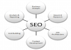  make 50 web 2,0 properties + 600 social bookmarks LlNKJUICE seo backlinks