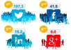 deliver social signals and backlinks to your website 70 Facebook, 70 Linkedin shares and 70 Tweets to help you boost your website SEO 