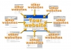 create 75 Web 2.0 Blog Posts, 100 Social Bookmarks, 100 Blog Comments, 500 Wiki Articles