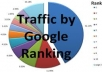 check your website google ranking for 50 keywords