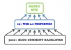 create ultimate Link PYRAMID of 15 High Pr Web 2 properties plus 5 000 backlinks to them.......