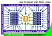  link PYRAMID with 9 Spokes using 150 mixed links of Forum Profiles, Wikis, Comments..