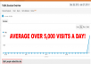 provide you with 5,000++ direct non targeted world wide real visitors