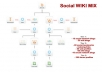 drip Feed A FULL Senuke X Cr Social Wiki Mix Pyramid With A Large Variety Of Links.......