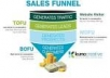 show you how to create in few hours a good sales funnel