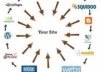 build you a powerful Link WHEEL with 6000 profile backlink high pr and 45 Web 2 properties PR4 to PR8 Link Wheel delivered in 24h link wheel 