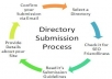 manually submit your website in 100+ SEO Web Directory Submissions sites only