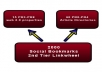 do Penguin &amp; Panda Safe 75 PR3 to PR8 seo LlNKWHEEL and 2000 social bookmarking as 2nd Tier backlinks