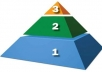 create eminent backlink pyramid of 3 tier with 3 properties 30X150X450 BackLinks Pyramid which will provide a huge seo boost ..!!!!!!!!!