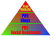 manually create a PR9 Link Pyramid