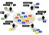create a super LinkWheel PYRAMID with 9 Web20 Properties from High Pr and 1000 wiki links + Free Bookmark + Panda and Penguin Safe100% satisfaction