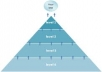  create dofollow link pyramid with 100 blogs as tier 2 and 15 as tier 1 on different domains,report of backlink pyramid within 48 hrs for 