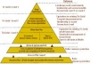 do YouTube SEO Link Wheel or Pyramid to make it rank and gain more natural views on Google for