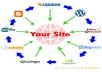 create Manual Web 2 Link Wheel Which Brings your Website a Good Boost in Google Search Engine for