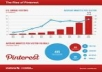 show you how to get hundereds unique visitors daily from pinterest method