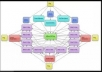 create POWERFUL unseen link wheel structure of 5 high authority sites that will blow out your competition in no time @!