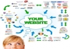 do over 200 Social Bookmarks for your website including lindexed submission, quality backlinks to increase google rankings for