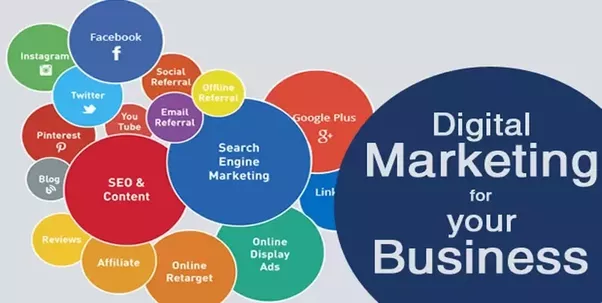 Digital Marketing? What is Digital Marketing Exactly?