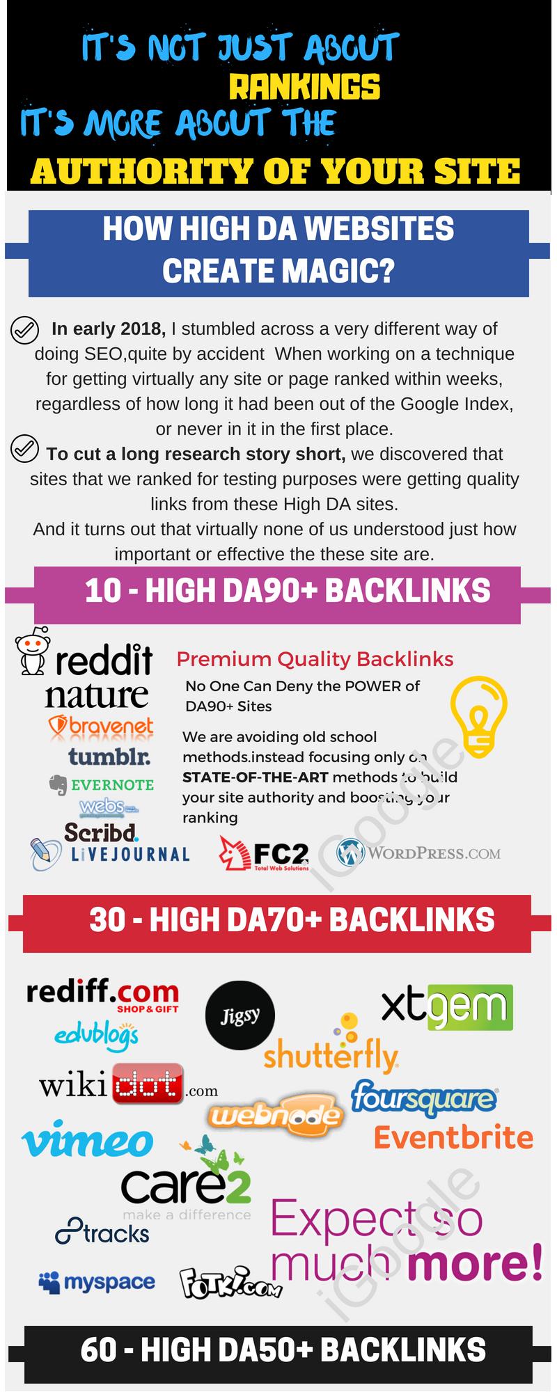 10 PR9 10 EDU 10 DA90 6 Guest Post 5 PDF 30 DA70 40 Wiki 50 Forum and much  more for $7