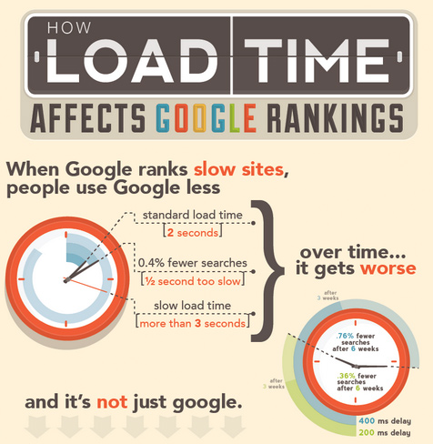 Does Your Website Pass the Website Stress Test?