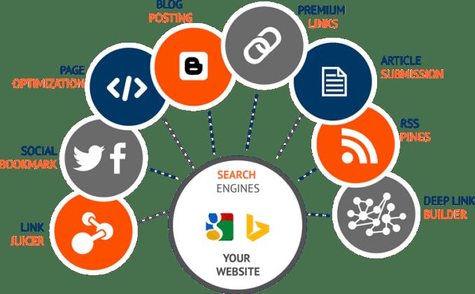 Jack Pack Booster 100 Edu and 20 Web 2.0 High Quality Backlinks