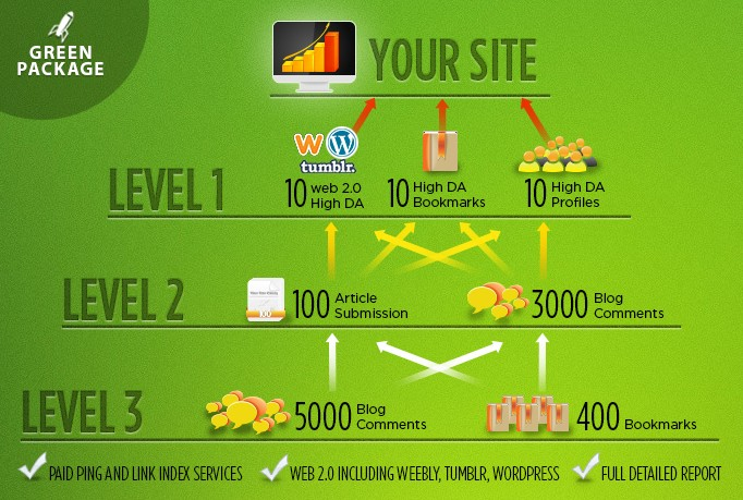 SEO Link Pyramid Service LETS CRACK GOOGLE CORE UPDATE 3 Level Building