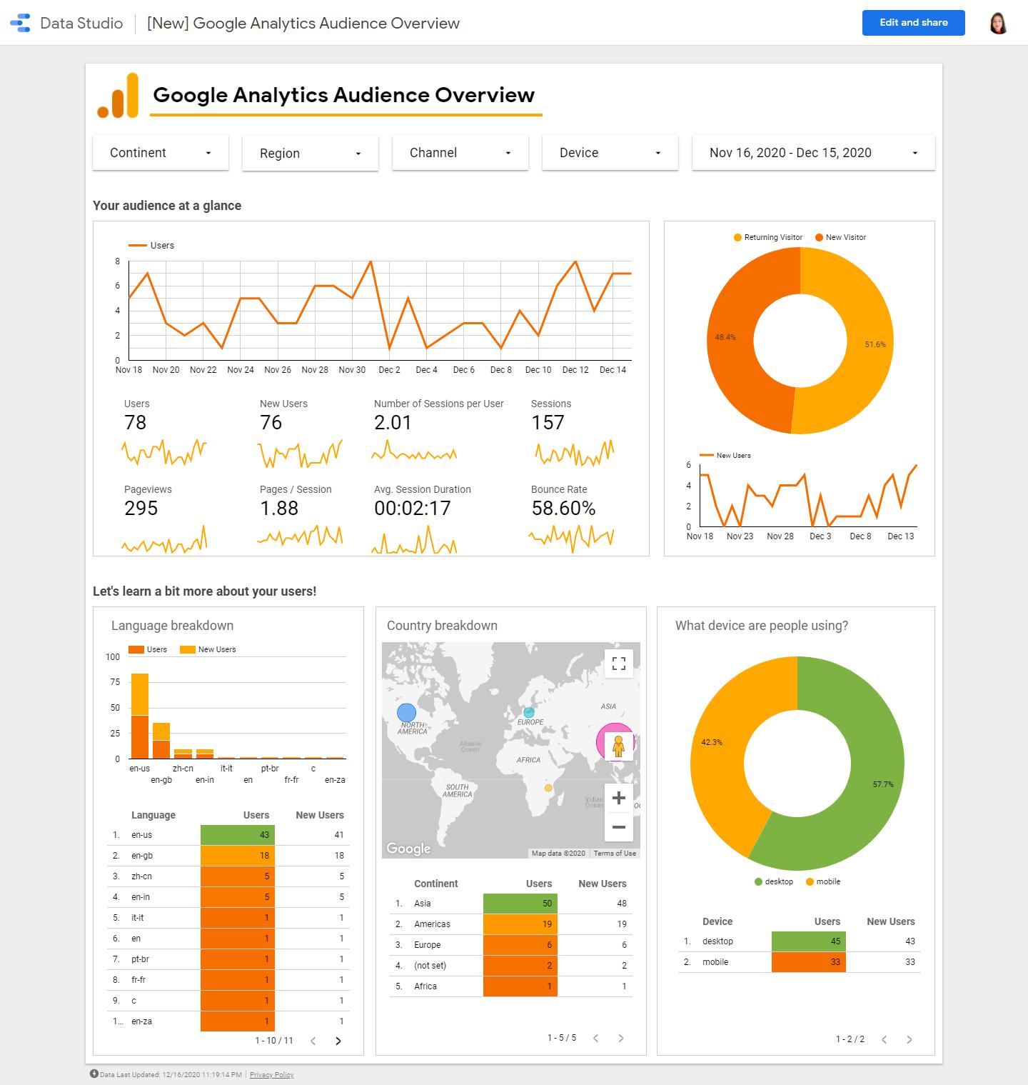 Setup Your Google Analytics for you website.