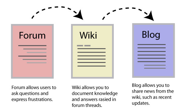 200 Blog comments+200 wiki + 100 Forum profile backlinks from authority site