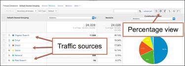 Worldwide Traffic from Blogspot/Blogger. com
